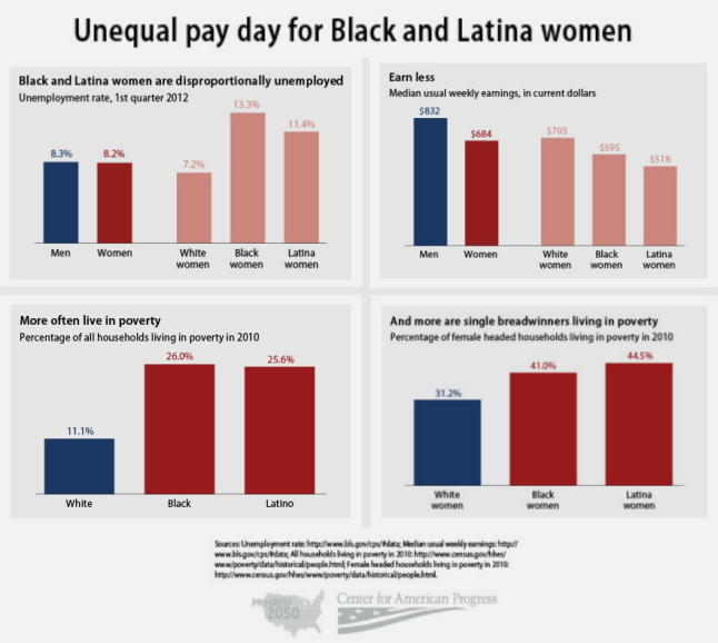 Unequal Pay Day for B+L